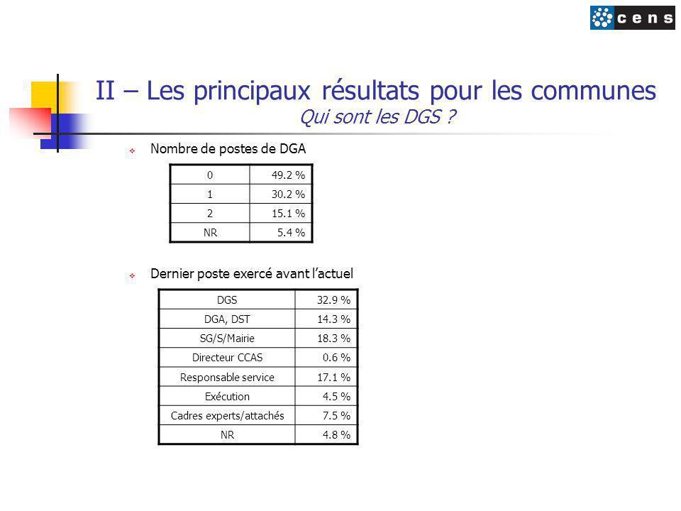 II – Les principaux résultats pour les communes Qui sont les DGS ?  Nombre de postes de DGA  Dernier poste exercé avant l'actuel 049.2 % 130.2 % 215
