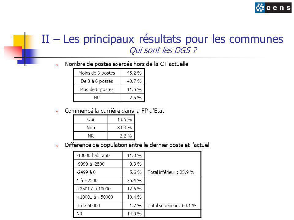 II – Les principaux résultats pour les communes Qui sont les DGS ?  Nombre de postes exercés hors de la CT actuelle  Commencé la carrière dans la FP