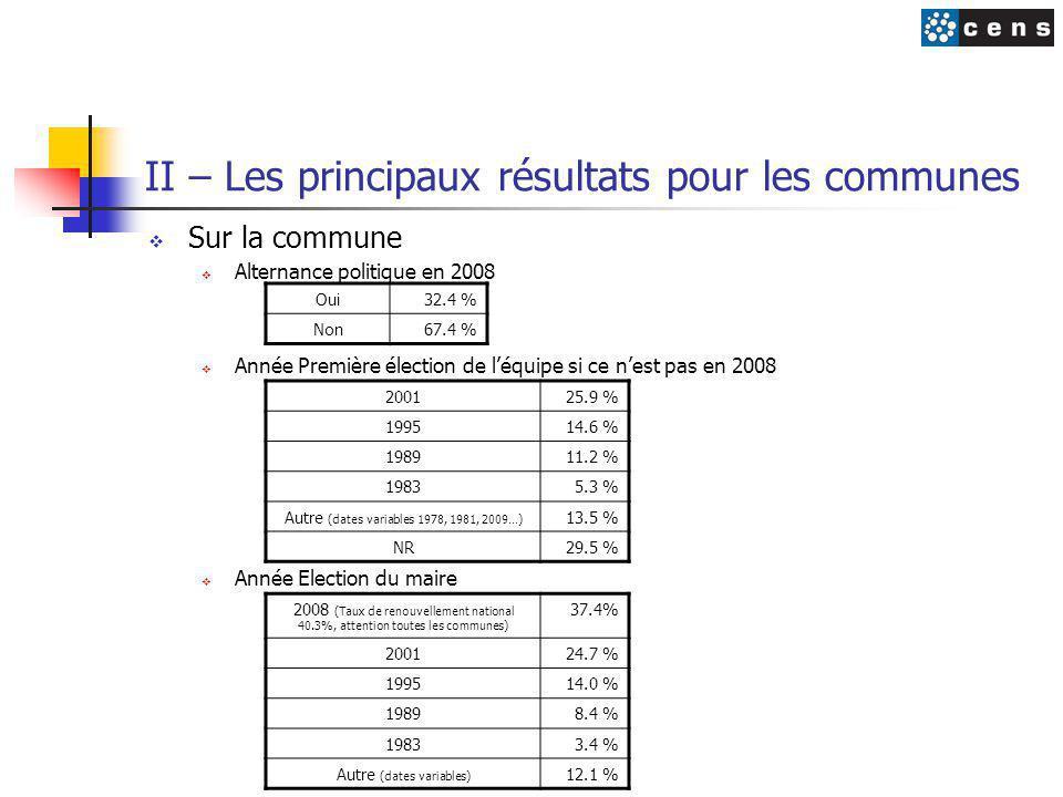 II – Les principaux résultats pour les communes  Sur la commune  Alternance politique en 2008  Année Première élection de l'équipe si ce n'est pas en 2008  Année Election du maire Oui32.4 % Non67.4 % 200125.9 % 199514.6 % 198911.2 % 19835.3 % Autre (dates variables 1978, 1981, 2009…) 13.5 % NR29.5 % 2008 (Taux de renouvellement national 40.3%, attention toutes les communes) 37.4% 200124.7 % 199514.0 % 19898.4 % 19833.4 % Autre (dates variables) 12.1 %