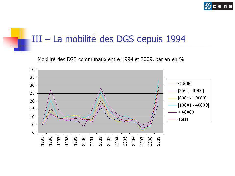 III – La mobilité des DGS depuis 1994 Mobilité des DGS communaux entre 1994 et 2009, par an en %