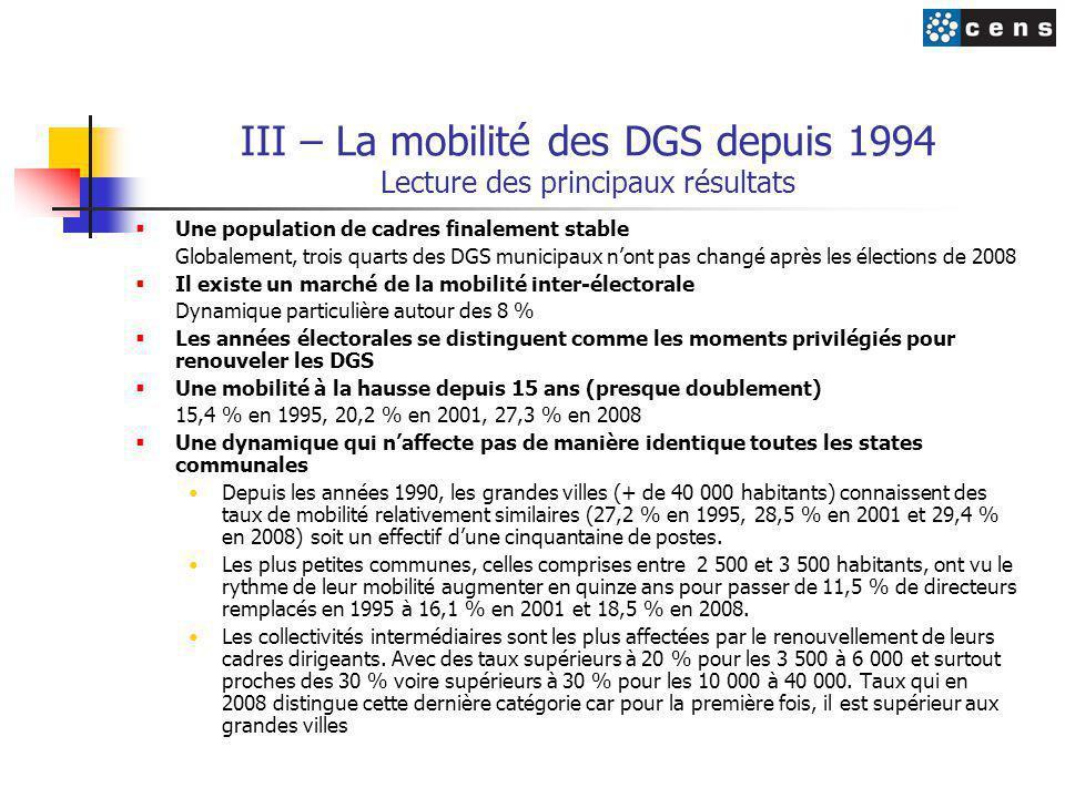 III – La mobilité des DGS depuis 1994 Lecture des principaux résultats  Une population de cadres finalement stable Globalement, trois quarts des DGS municipaux n'ont pas changé après les élections de 2008  Il existe un marché de la mobilité inter-électorale Dynamique particulière autour des 8 %  Les années électorales se distinguent comme les moments privilégiés pour renouveler les DGS  Une mobilité à la hausse depuis 15 ans (presque doublement) 15,4 % en 1995, 20,2 % en 2001, 27,3 % en 2008  Une dynamique qui n'affecte pas de manière identique toutes les states communales Depuis les années 1990, les grandes villes (+ de 40 000 habitants) connaissent des taux de mobilité relativement similaires (27,2 % en 1995, 28,5 % en 2001 et 29,4 % en 2008) soit un effectif d'une cinquantaine de postes.