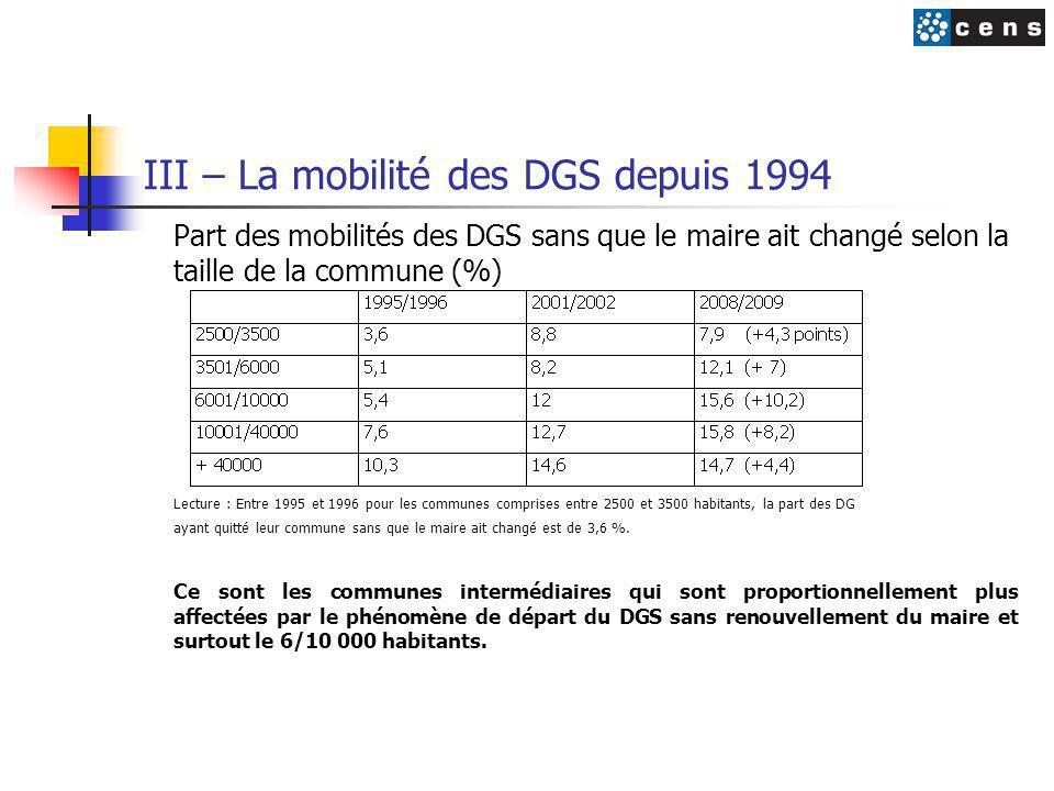 III – La mobilité des DGS depuis 1994 Part des mobilités des DGS sans que le maire ait changé selon la taille de la commune (%) Lecture : Entre 1995 et 1996 pour les communes comprises entre 2500 et 3500 habitants, la part des DG ayant quitté leur commune sans que le maire ait changé est de 3,6 %.
