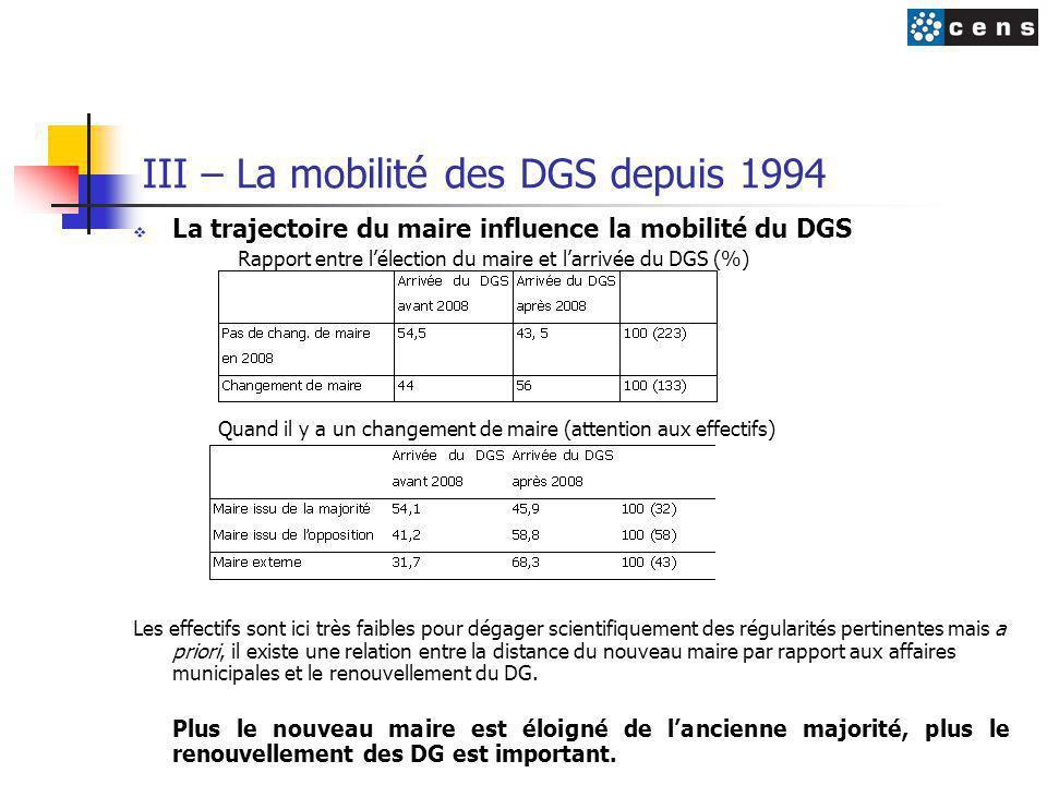 III – La mobilité des DGS depuis 1994  La trajectoire du maire influence la mobilité du DGS Rapport entre l'élection du maire et l'arrivée du DGS (%) Quand il y a un changement de maire (attention aux effectifs) Les effectifs sont ici très faibles pour dégager scientifiquement des régularités pertinentes mais a priori, il existe une relation entre la distance du nouveau maire par rapport aux affaires municipales et le renouvellement du DG.