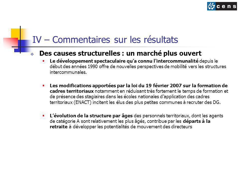 IV – Commentaires sur les résultats  Des causes structurelles : un marché plus ouvert  Le développement spectaculaire qu'a connu l'intercommunalité depuis le début des années 1990 offre de nouvelles perspectives de mobilité vers les structures intercommunales.