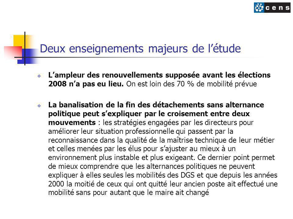 Deux enseignements majeurs de l'étude  L'ampleur des renouvellements supposée avant les élections 2008 n'a pas eu lieu.