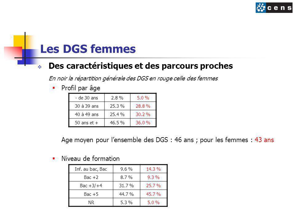 Les DGS femmes  Des caractéristiques et des parcours proches En noir la répartition générale des DGS en rouge celle des femmes  Profil par âge Age moyen pour l'ensemble des DGS : 46 ans ; pour les femmes : 43 ans  Niveau de formation - de 30 ans2.8 %5.0 % 30 à 39 ans25.3 %28.8 % 40 à 49 ans25.4 %30.2 % 50 ans et +46.5 %36.0 % Inf.