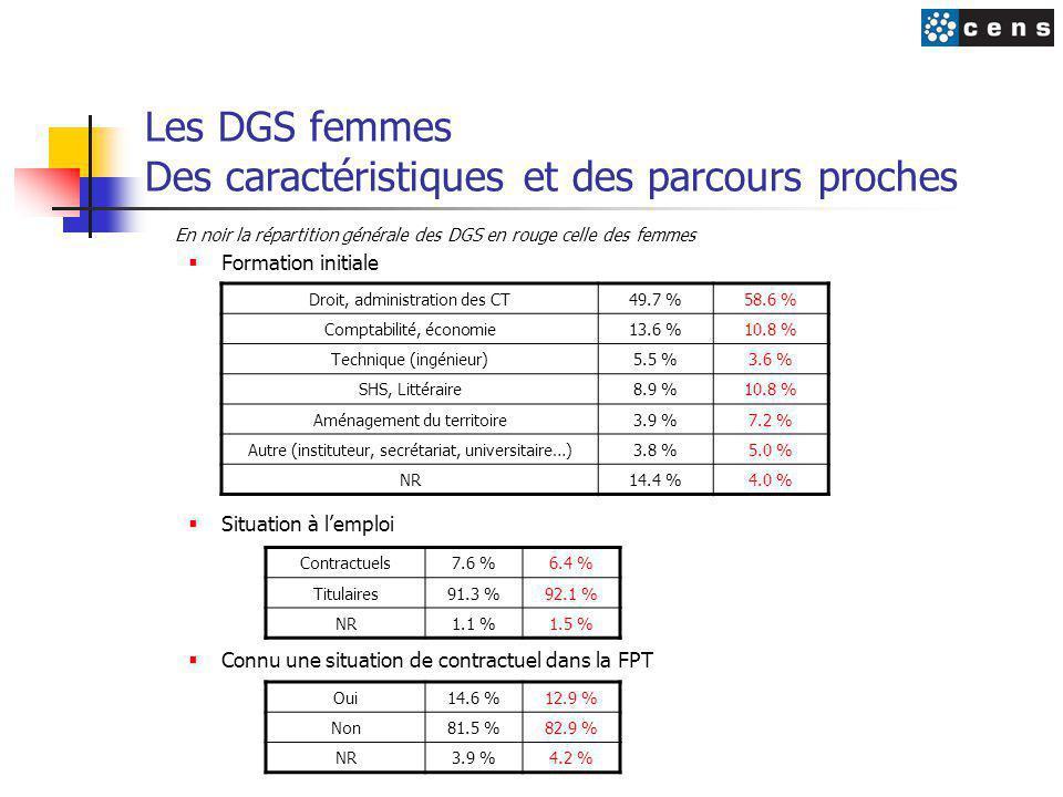 Les DGS femmes Des caractéristiques et des parcours proches En noir la répartition générale des DGS en rouge celle des femmes  Formation initiale  Situation à l'emploi  Connu une situation de contractuel dans la FPT Droit, administration des CT49.7 %58.6 % Comptabilité, économie13.6 %10.8 % Technique (ingénieur)5.5 %3.6 % SHS, Littéraire8.9 %10.8 % Aménagement du territoire3.9 %7.2 % Autre (instituteur, secrétariat, universitaire…)3.8 %5.0 % NR14.4 %4.0 % Contractuels7.6 %6.4 % Titulaires91.3 %92.1 % NR1.1 %1.5 % Oui14.6 %12.9 % Non81.5 %82.9 % NR3.9 %4.2 %