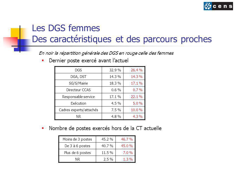 Les DGS femmes Des caractéristiques et des parcours proches En noir la répartition générale des DGS en rouge celle des femmes  Dernier poste exercé avant l'actuel  Nombre de postes exercés hors de la CT actuelle DGS32.9 %26.4 % DGA, DST14.3 % SG/S/Mairie18.3 %17.1 % Directeur CCAS0.6 %0.7 % Responsable service17.1 %22.1 % Exécution4.5 %5.0 % Cadres experts/attachés7.5 %10.0 % NR4.8 %4.3 % Moins de 3 postes45.2 %46.7 % De 3 à 6 postes40.7 %45.0 % Plus de 6 postes11.5 %7.0 % NR2.5 %1.3 %