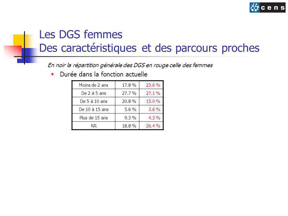 Les DGS femmes Des caractéristiques et des parcours proches En noir la répartition générale des DGS en rouge celle des femmes  Durée dans la fonction actuelle Moins de 2 ans17.8 %23.6 % De 2 à 5 ans27.7 %27.1 % De 5 à 10 ans20.8 %15.0 % De 10 à 15 ans5.6 %3.6 % Plus de 15 ans9.3 %4.3 % NR18.8 %26.4 %