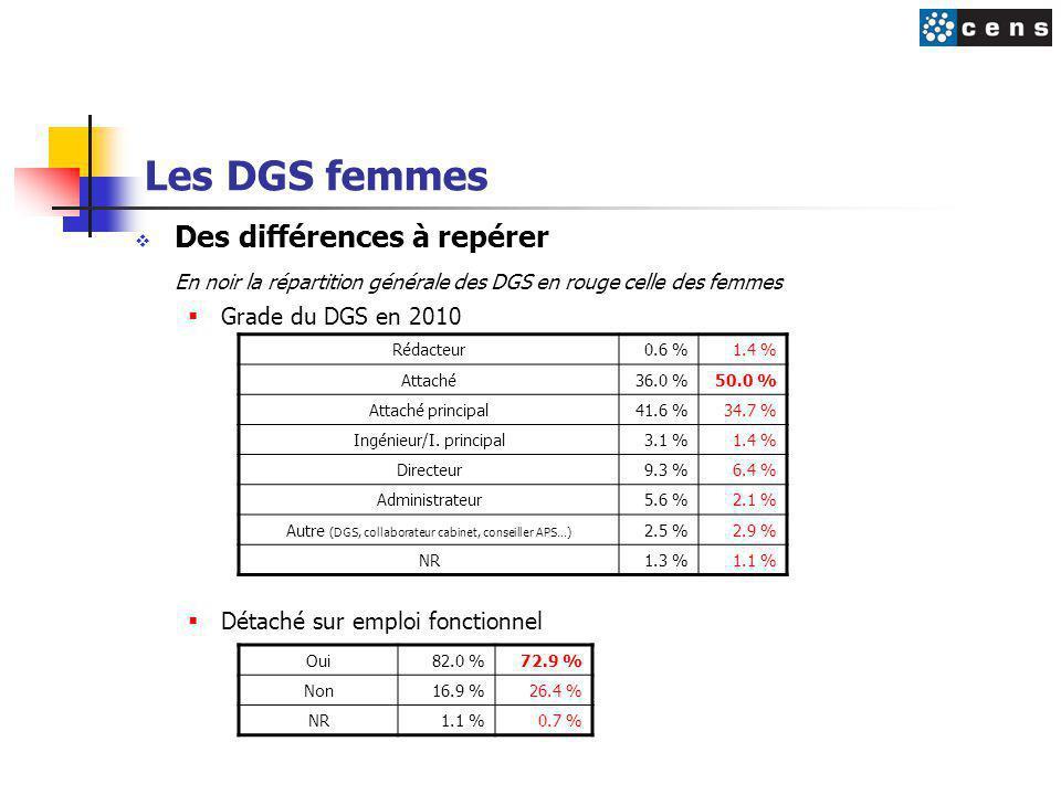 Les DGS femmes  Des différences à repérer En noir la répartition générale des DGS en rouge celle des femmes  Grade du DGS en 2010  Détaché sur emploi fonctionnel Rédacteur0.6 %1.4 % Attaché36.0 %50.0 % Attaché principal41.6 %34.7 % Ingénieur/I.