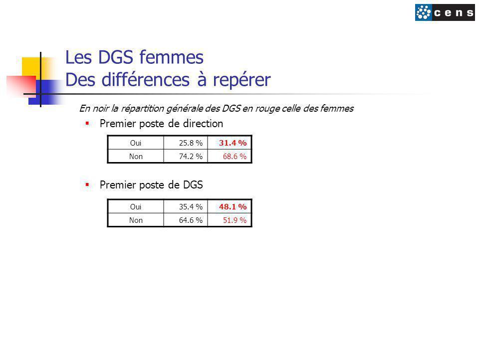 Les DGS femmes Des différences à repérer En noir la répartition générale des DGS en rouge celle des femmes  Premier poste de direction  Premier poste de DGS Oui25.8 %31.4 % Non74.2 %68.6 % Oui35.4 %48.1 % Non64.6 %51.9 %