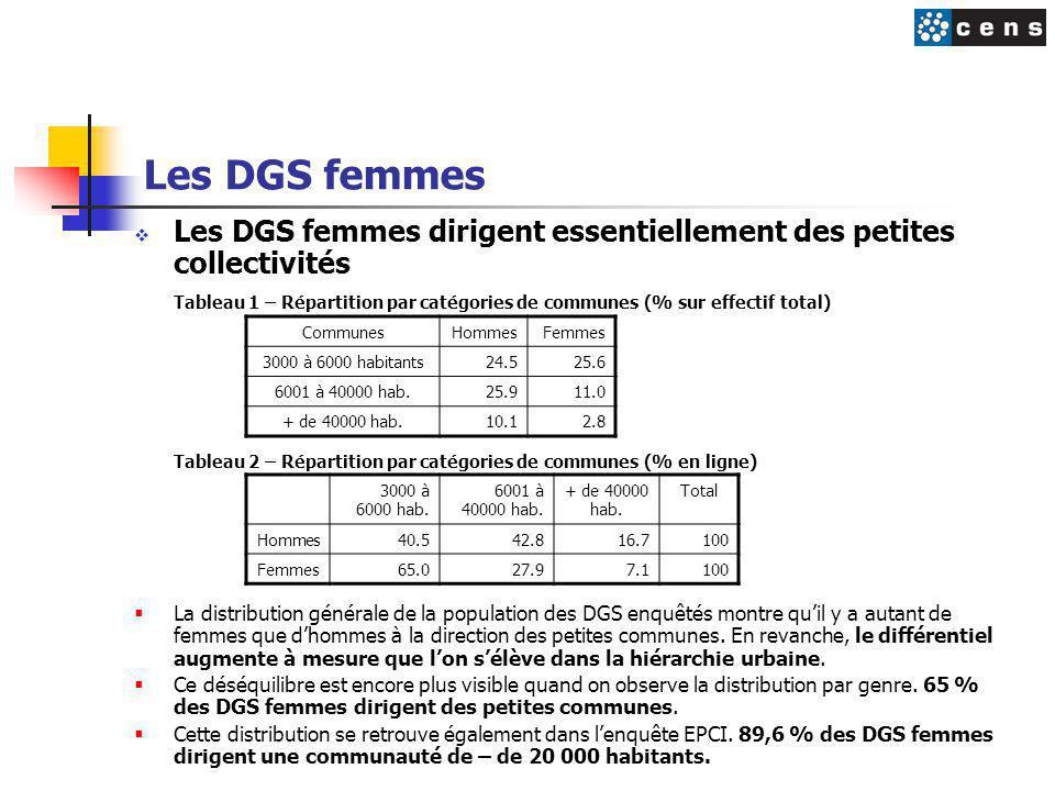 Les DGS femmes  Les DGS femmes dirigent essentiellement des petites collectivités Tableau 1 – Répartition par catégories de communes (% sur effectif