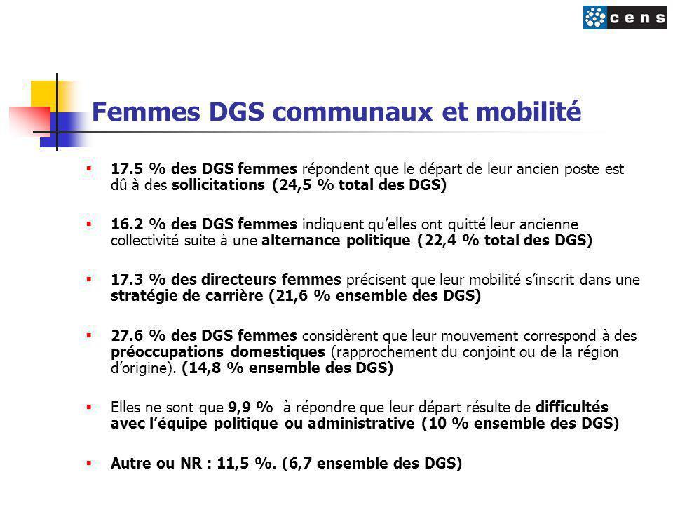 Femmes DGS communaux et mobilité  17.5 % des DGS femmes répondent que le départ de leur ancien poste est dû à des sollicitations (24,5 % total des DGS)  16.2 % des DGS femmes indiquent qu'elles ont quitté leur ancienne collectivité suite à une alternance politique (22,4 % total des DGS)  17.3 % des directeurs femmes précisent que leur mobilité s'inscrit dans une stratégie de carrière (21,6 % ensemble des DGS)  27.6 % des DGS femmes considèrent que leur mouvement correspond à des préoccupations domestiques (rapprochement du conjoint ou de la région d'origine).