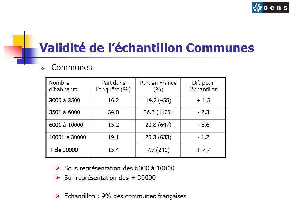 Validité de l'échantillon Communes  Communes  Sous représentation des 6000 à 10000  Sur représentation des + 30000  Echantillon : 9% des communes françaises Nombre d'habitants Part dans l'enquête (%) Part en France (%) Dif.