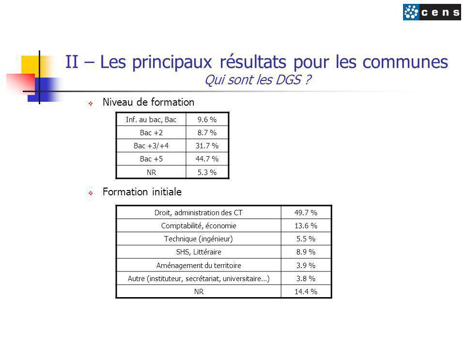 II – Les principaux résultats pour les communes Qui sont les DGS ?  Niveau de formation  Formation initiale Inf. au bac, Bac9.6 % Bac +28.7 % Bac +3