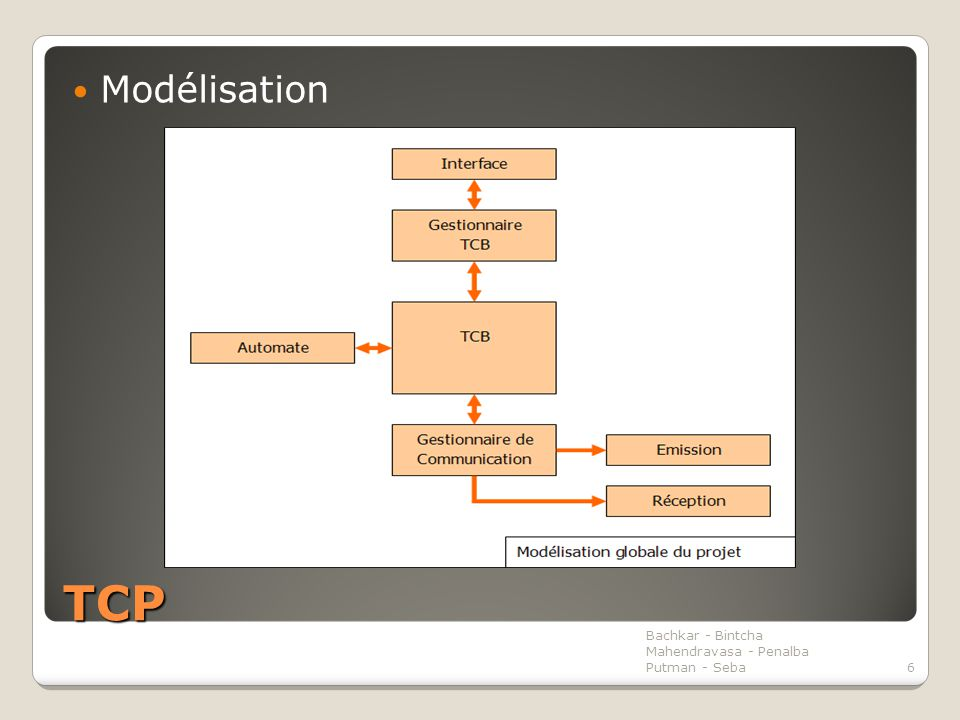 TCP Modélisation Bachkar - Bintcha Mahendravasa - Penalba Putman - Seba6
