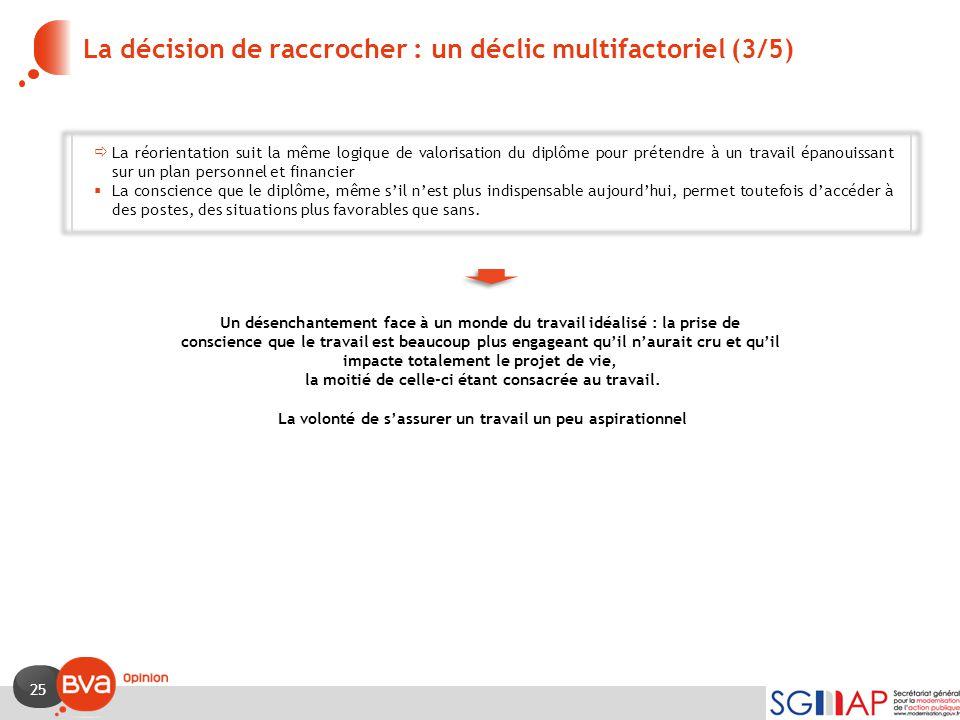 25 La décision de raccrocher : un déclic multifactoriel (3/5)  La réorientation suit la même logique de valorisation du diplôme pour prétendre à un t