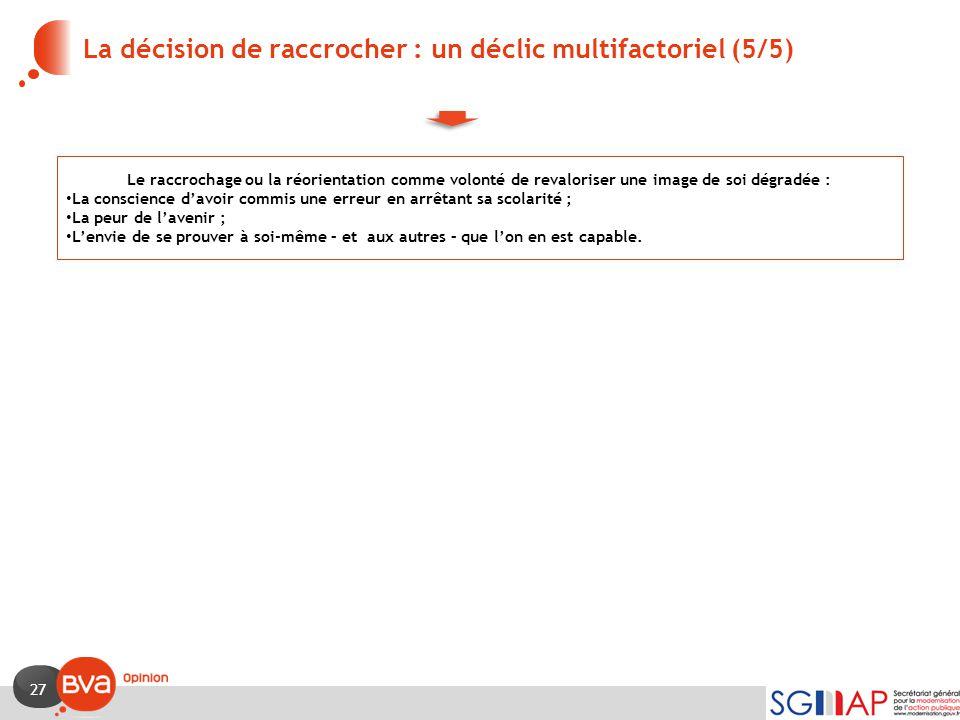 27 La décision de raccrocher : un déclic multifactoriel (5/5) Le raccrochage ou la réorientation comme volonté de revaloriser une image de soi dégradé