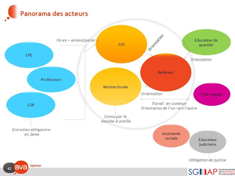 42 Panorama des acteurs COP Entretien obligatoire en 3ème CIO Connu par le bouche-à-oreille Pôle emploi Educateur judiciaire Assistante sociale Obliga