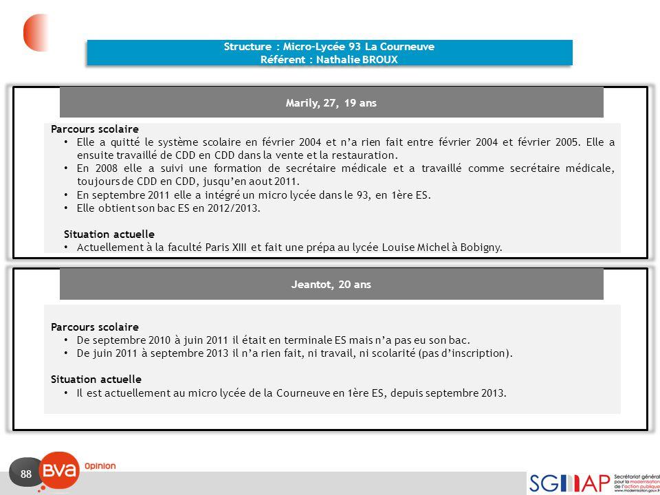 88 Structure : Micro-Lycée 93 La Courneuve Référent : Nathalie BROUX Structure : Micro-Lycée 93 La Courneuve Référent : Nathalie BROUX Marily, 27, 19