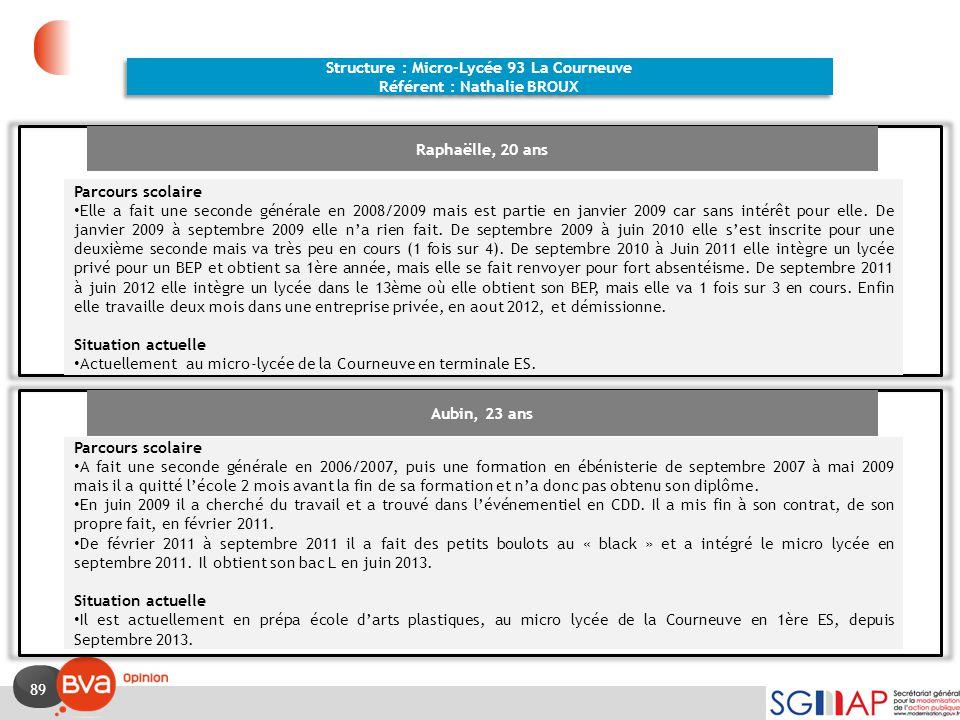 89 Structure : Micro-Lycée 93 La Courneuve Référent : Nathalie BROUX Structure : Micro-Lycée 93 La Courneuve Référent : Nathalie BROUX Raphaëlle, 20 a