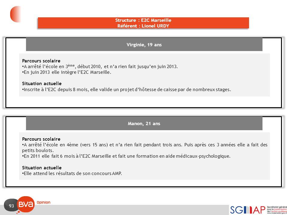 93 Structure : E2C Marseille Référent : Lionel URDY Structure : E2C Marseille Référent : Lionel URDY Virginie, 19 ans Parcours scolaire A arrêté l'éco