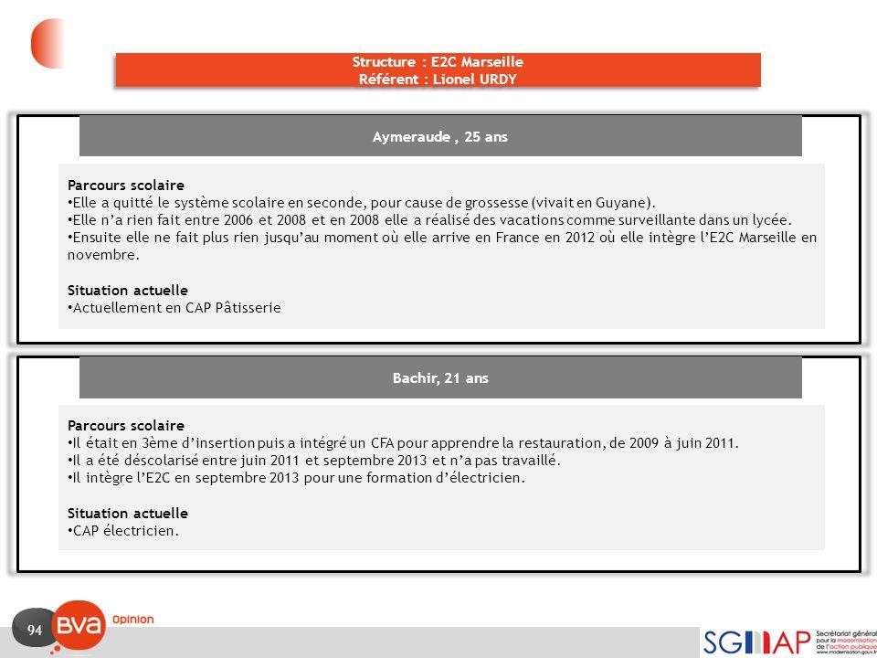 94 Structure : E2C Marseille Référent : Lionel URDY Structure : E2C Marseille Référent : Lionel URDY Aymeraude, 25 ans Parcours scolaire Elle a quitté