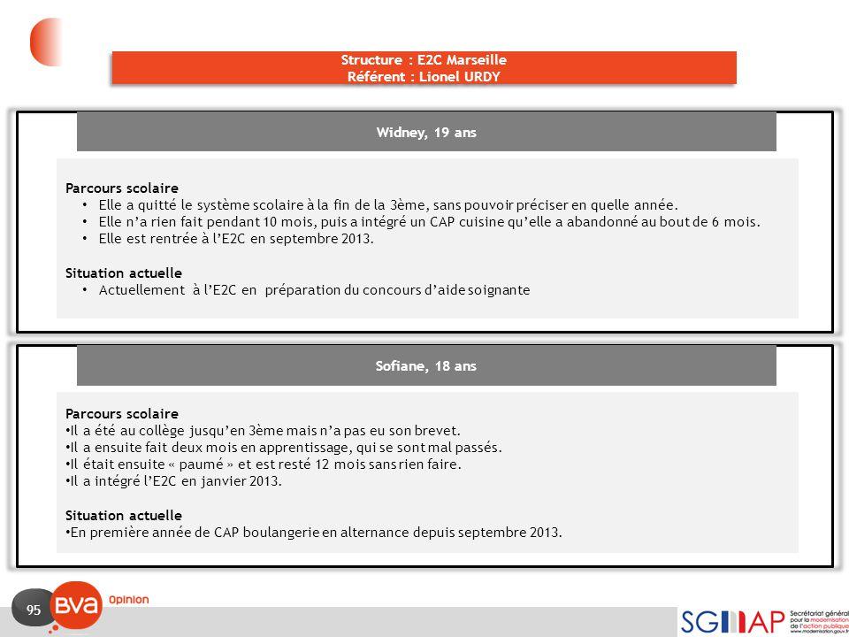95 Structure : E2C Marseille Référent : Lionel URDY Structure : E2C Marseille Référent : Lionel URDY Widney, 19 ans Parcours scolaire Elle a quitté le