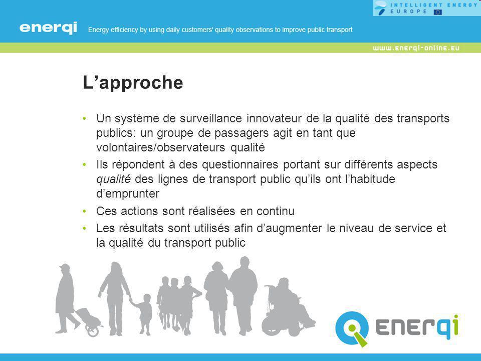 ENERQI quality loop