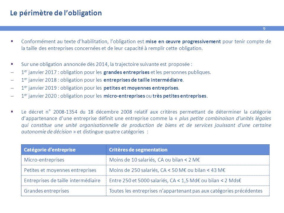 9 Le périmètre de l'obligation  Conformément au texte d'habilitation, l'obligation est mise en œuvre progressivement pour tenir compte de la taille d