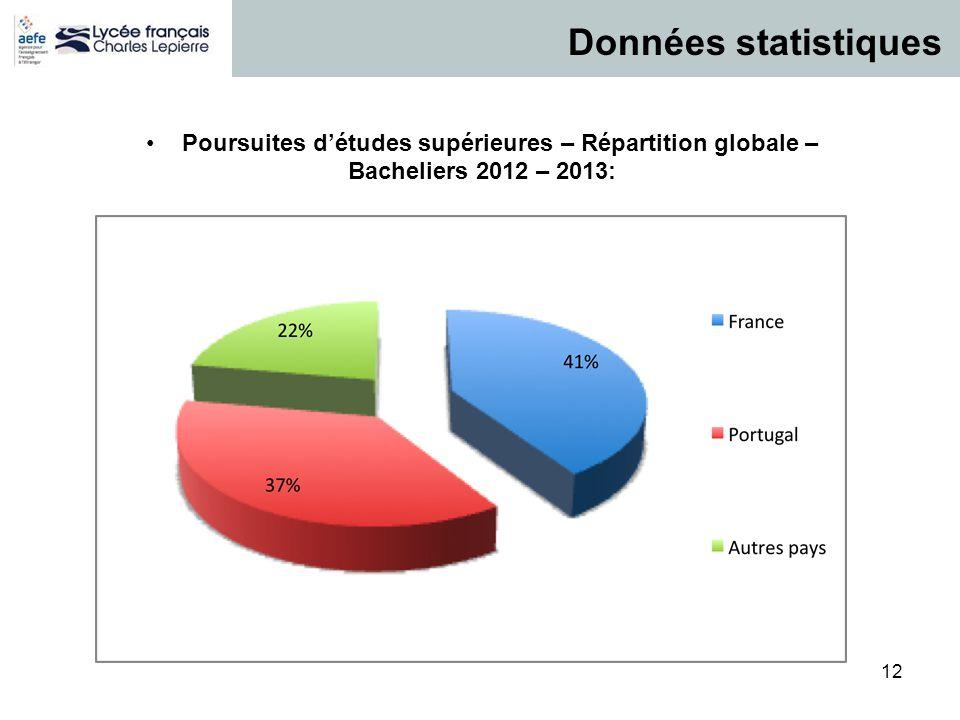 12 P / 12 Données statistiques Poursuites d'études supérieures – Répartition globale – Bacheliers 2012 – 2013: