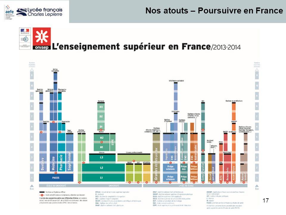 17 Nos atouts – Poursuivre en France