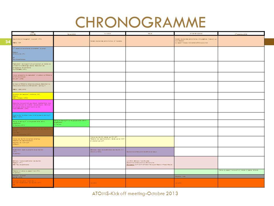 CHRONOGRAMME ATOMS-Kick off meeting-Octobre 2013 34 MOIS/ ACTIVITES Février 2015 Avril 201506/1507-08-09-10/2015 1 er décembre 2015 Coordination et ma