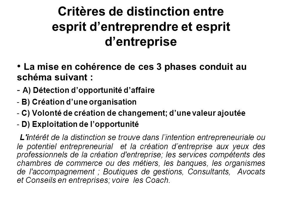 II) Esprit d'entreprendre et esprit d'entreprise - L'esprit d'entreprendre est la capacité de se doter d une idée d'affaire et d'un projet sans le passage à l'acte [ détection d'opportunité, sans passer à la création d une organisation ni une valeur ajoutée ni l exploitation de l'opportunité.