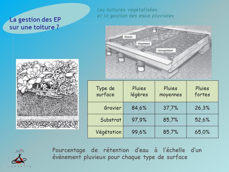 Les toitures végétalisées et la gestion des eaux pluviales Type de surface Pluies légères Pluies moyennes Pluies fortes Gravier84,6%37,7%26,3% Substra