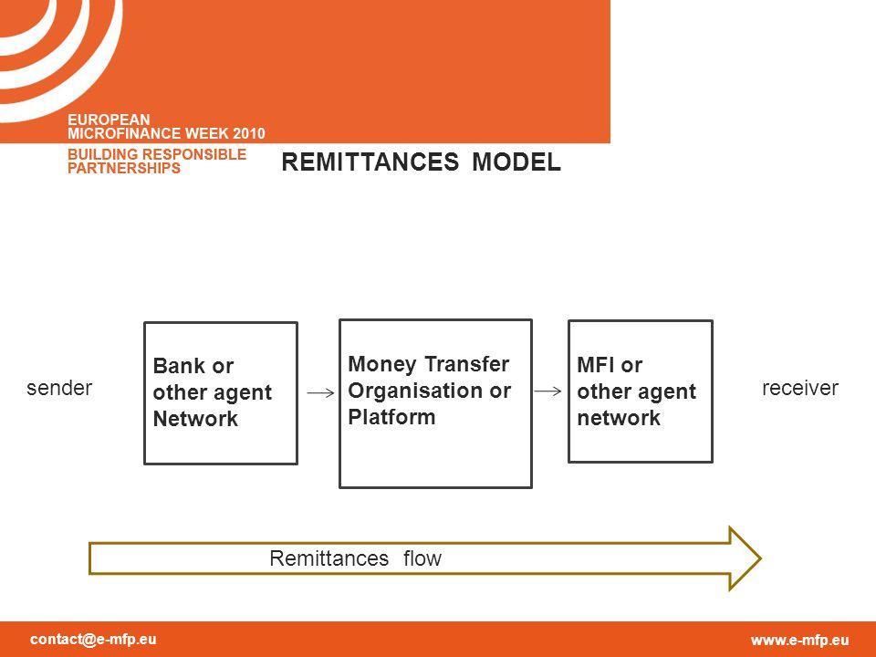 contact@e-mfp.eu www.e-mfp.eu REMITTANCES MODEL Money Transfer Organisation or Platform MFI or other agent network Bank or other agent Network Remittances flow senderreceiver