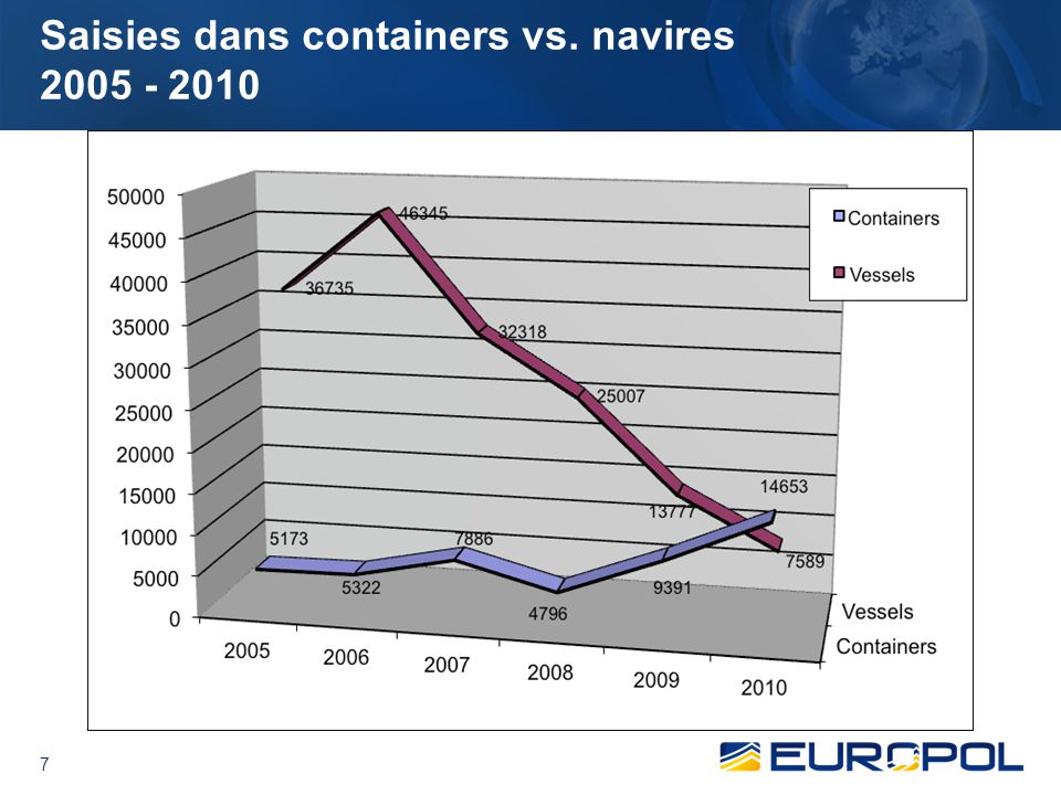 7 Saisies dans containers vs. navires 2005 - 2010
