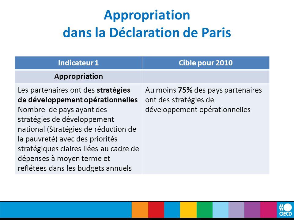 Appropriation dans la Déclaration de Paris Indicateur 1Cible pour 2010 Appropriation Les partenaires ont des stratégies de développement opérationnelles Nombre de pays ayant des stratégies de développement national (Stratégies de réduction de la pauvreté) avec des priorités stratégiques claires liées au cadre de dépenses à moyen terme et reflétées dans les budgets annuels Au moins 75% des pays partenaires ont des stratégies de développement opérationnelles
