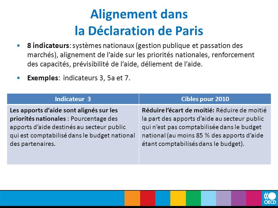Alignement dans la Déclaration de Paris  8 indicateurs: systèmes nationaux (gestion publique et passation des marchés), alignement de l'aide sur les priorités nationales, renforcement des capacités, prévisibilité de l'aide, déliement de l'aide.