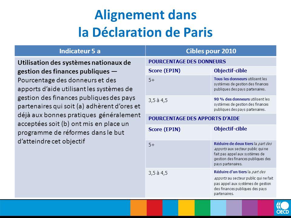 Alignement dans la Déclaration de Paris Indicateur 5 aCibles pour 2010 Utilisation des systèmes nationaux de gestion des finances publiques — Pourcentage des donneurs et des apports d'aide utilisant les systèmes de gestion des finances publiques des pays partenaires qui soit (a) adhèrent d'ores et déjà aux bonnes pratiques généralement acceptées soit (b) ont mis en place un programme de réformes dans le but d'atteindre cet objectif POURCENTAGE DES DONNEURS Score (EPIN)Objectif-cible 5+ Tous les donneurs utilisent les systèmes de gestion des finances publiques des pays partenaires.