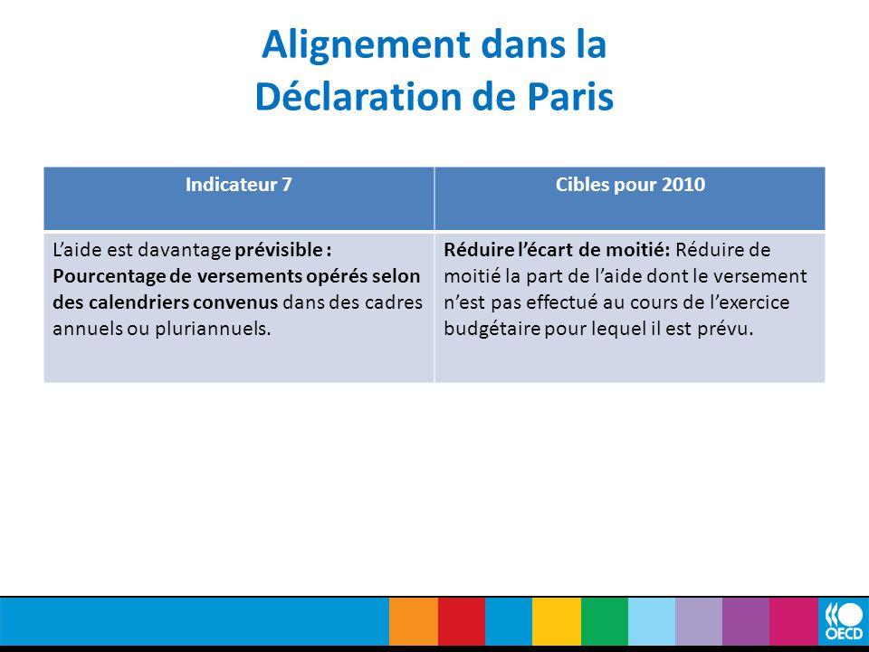 Alignement dans la Déclaration de Paris Indicateur 7Cibles pour 2010 L'aide est davantage prévisible : Pourcentage de versements opérés selon des calendriers convenus dans des cadres annuels ou pluriannuels.