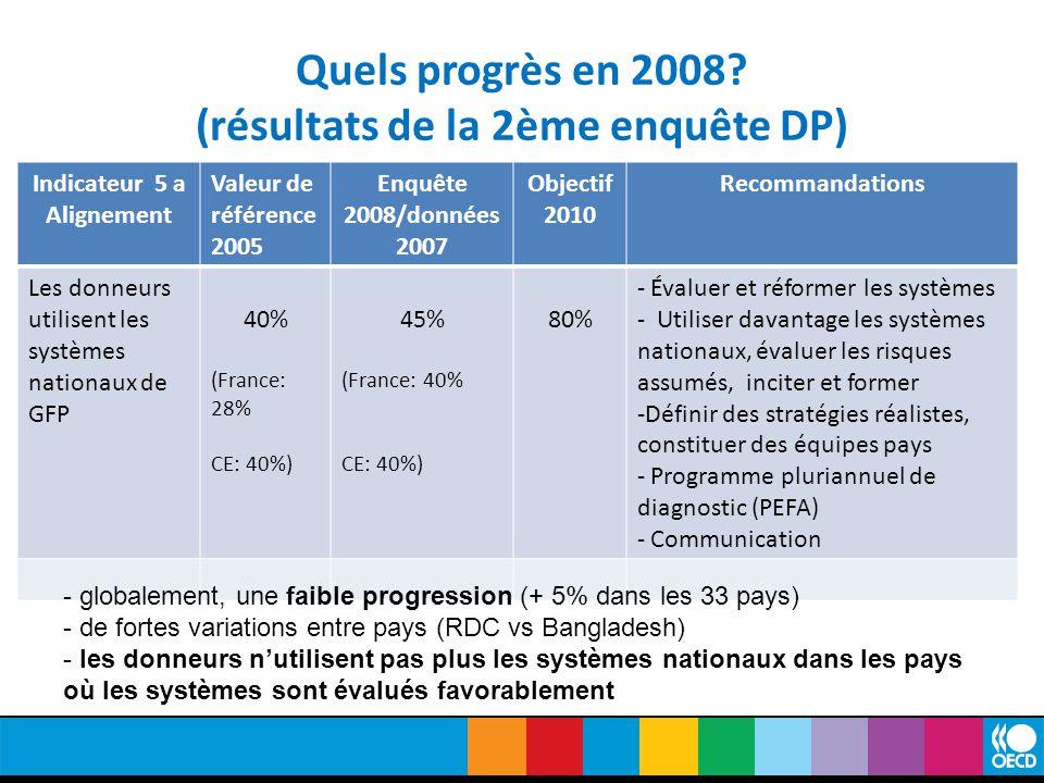 Quels progrès en 2008.