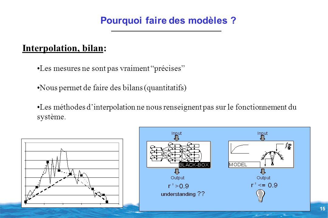 15 Interpolation, bilan: Les mesures ne sont pas vraiment précises Nous permet de faire des bilans (quantitatifs) Les méthodes d'interpolation ne nous renseignent pas sur le fonctionnement du système.