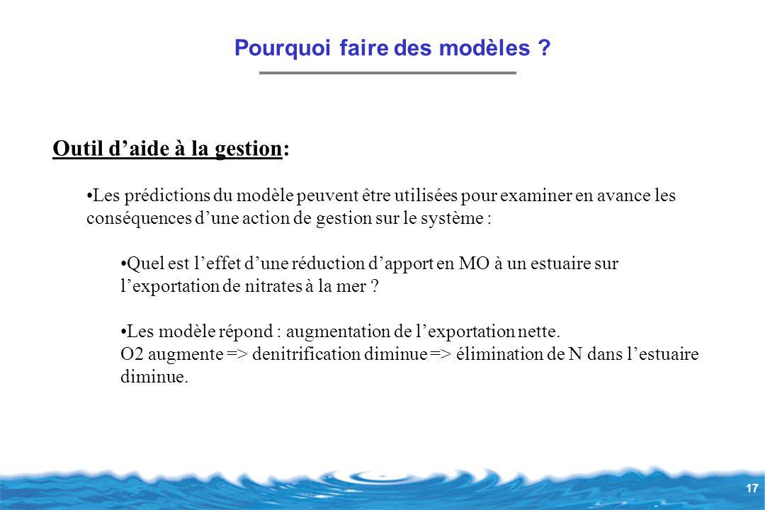 17 Outil d'aide à la gestion: Les prédictions du modèle peuvent être utilisées pour examiner en avance les conséquences d'une action de gestion sur le système : Quel est l'effet d'une réduction d'apport en MO à un estuaire sur l'exportation de nitrates à la mer .