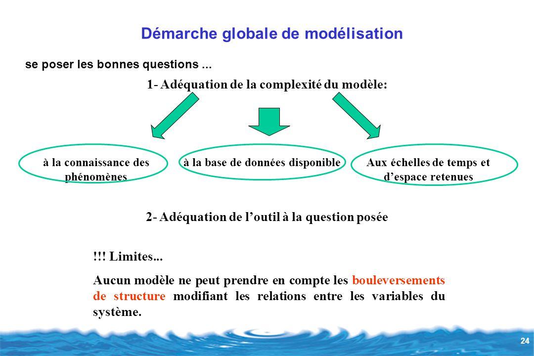 24 Démarche globale de modélisation se poser les bonnes questions...