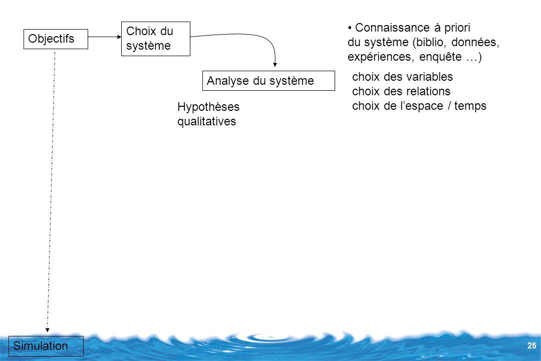 25 Objectifs Choix du système Connaissance à priori du système (biblio, données, expériences, enquête …) Analyse du système Hypothèses qualitatives choix des variables choix des relations choix de l'espace / temps Simulation