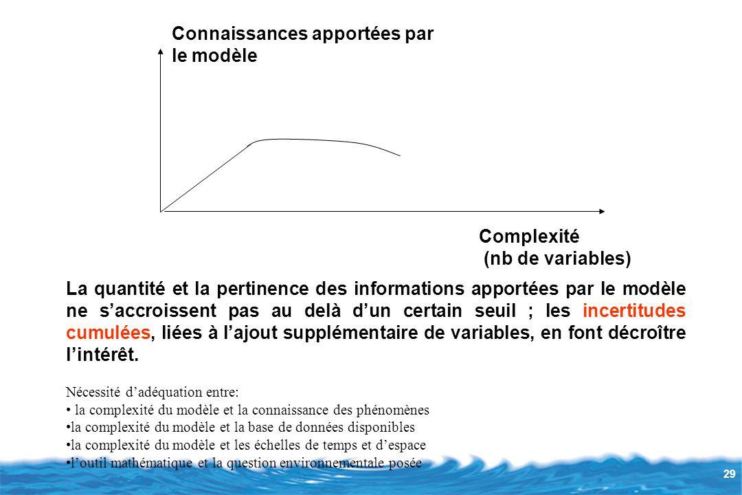 29 Connaissances apportées par le modèle Complexité (nb de variables) La quantité et la pertinence des informations apportées par le modèle ne s'accroissent pas au delà d'un certain seuil ; les incertitudes cumulées, liées à l'ajout supplémentaire de variables, en font décroître l'intérêt.