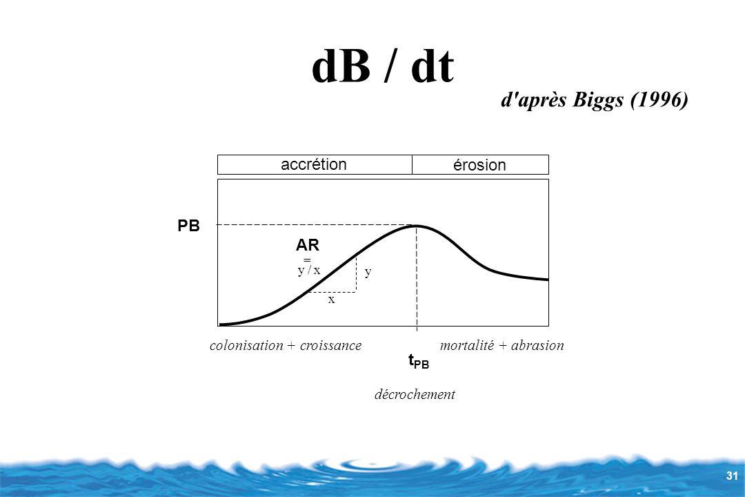 31 d après Biggs (1996) PB t PB accrétion érosion colonisation + croissancemortalité + abrasion décrochement y x AR = y / x dB / dt