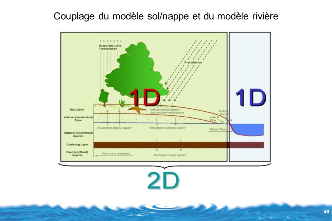 48 Couplage du modèle sol/nappe et du modèle rivière