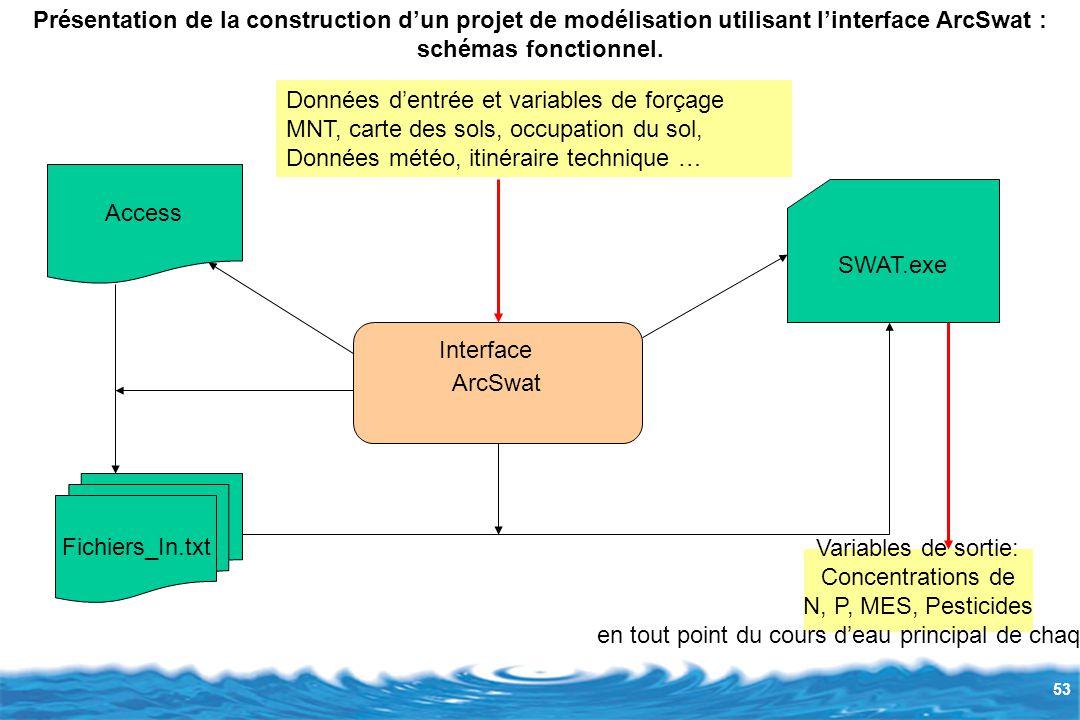 53 Présentation de la construction d'un projet de modélisation utilisant l'interface ArcSwat : schémas fonctionnel.